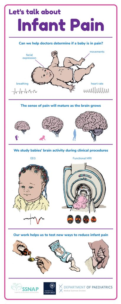 Let's talk about Infant Pain - poster design by Hugh Pryor for the University of Oxford department of Paediatrics for the Cheltenham Science Festival